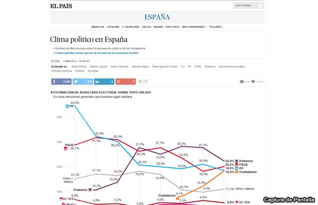 20150308-el-pais-grafica