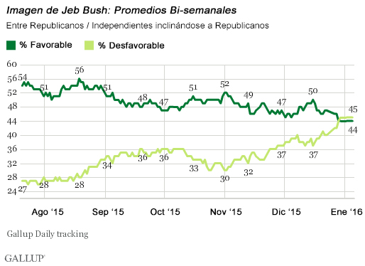 20160109-jeb-bush-gallup-average